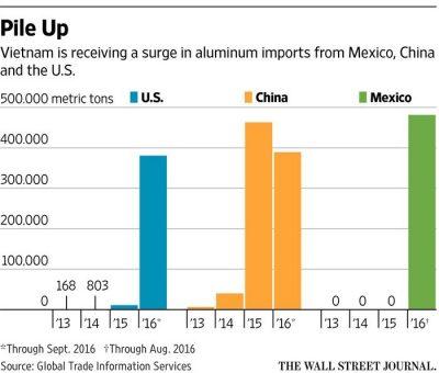 Nhập khẩu nhôm của Việt Nam từ Mexico, Trung Quốc và Mỹ tăng vọt giai đoạn 2013 - 2016. Đơn vị tính: Tấn. (Nguồn: WSJ)