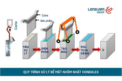 Quy trình sản xuất bề mặt tại nhà máy Hondalex