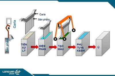 Quy trình xử lý bề mặt nhôm Hondalex